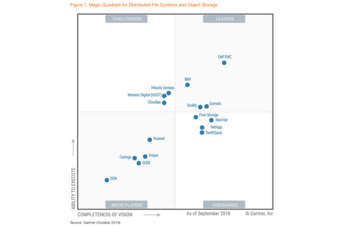 Gartner Storage Magic Quadrant 2019